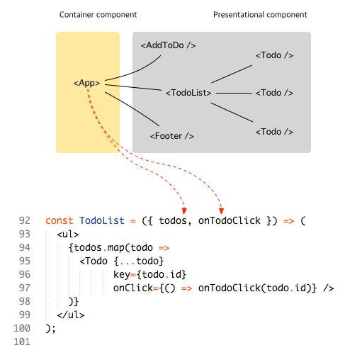 Redux_component