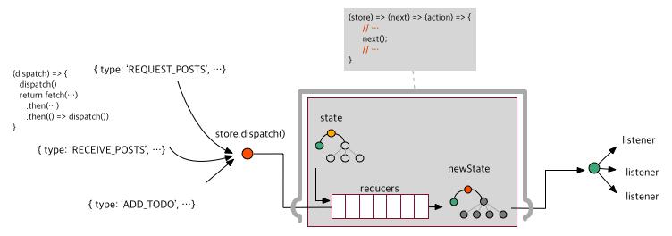Redux_concept