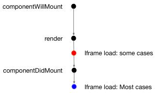 iframe-timing.png