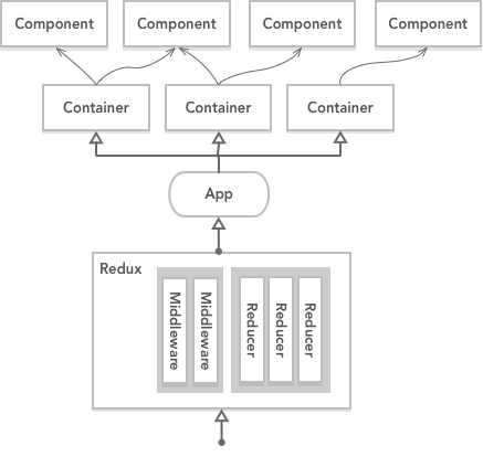 Client-hierarchy